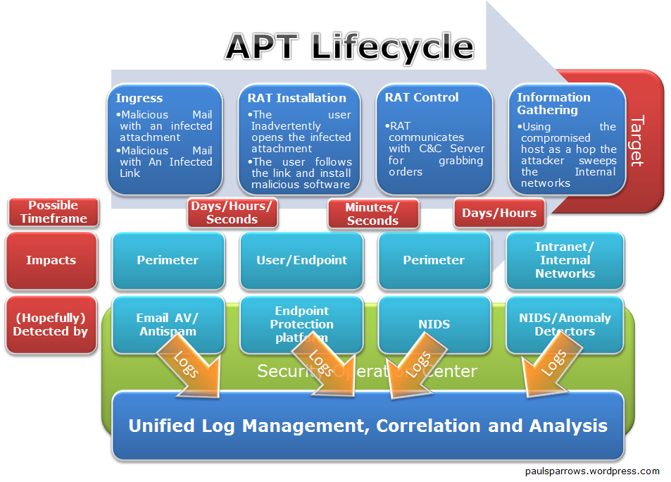 Advanced Persistent Threats And Security Information