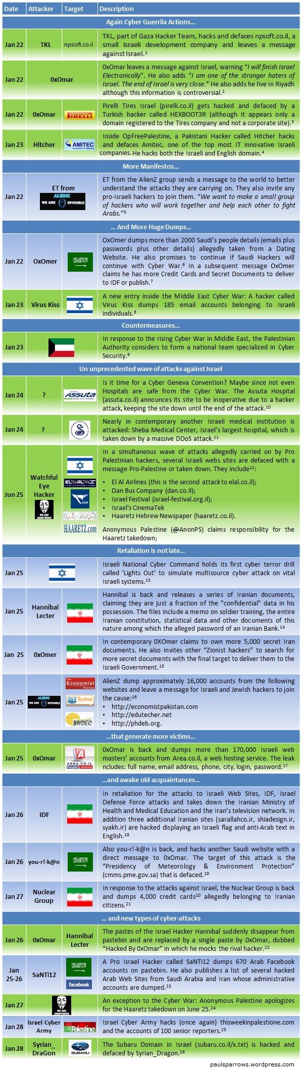 Middle East Cyberwar Timeline Part II – HACKMAGEDDON