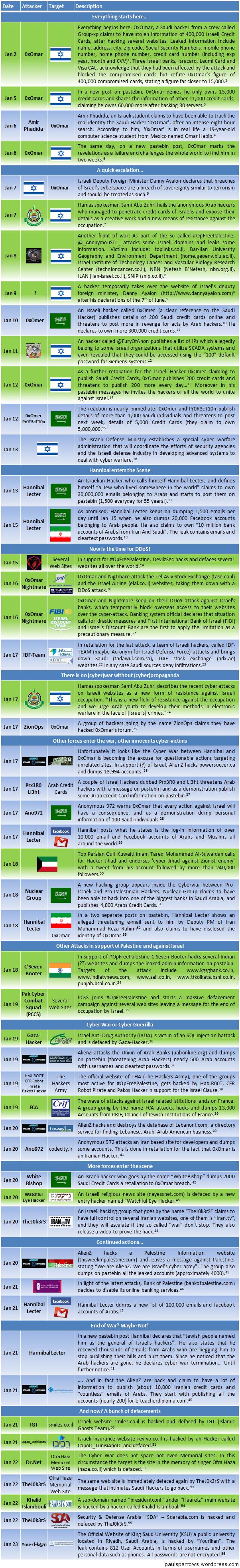 Middle East Cyber War Timeline – HACKMAGEDDON