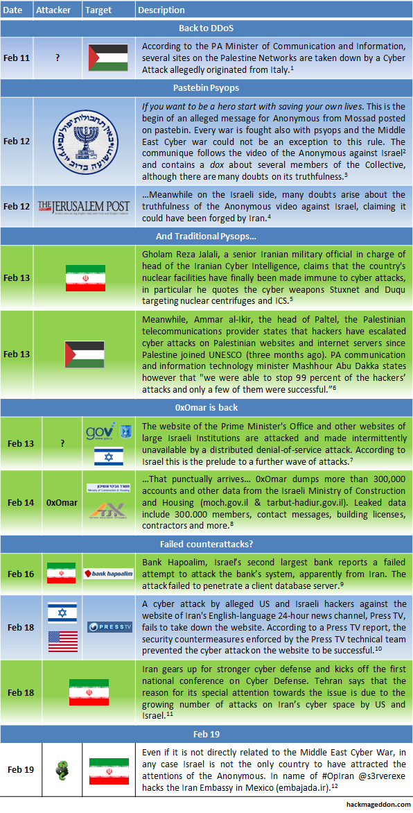 Middle East Cyber War Timeline (Part 5) – HACKMAGEDDON