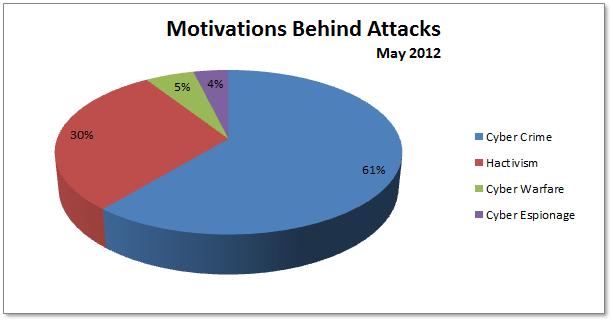 cybercrime motivation