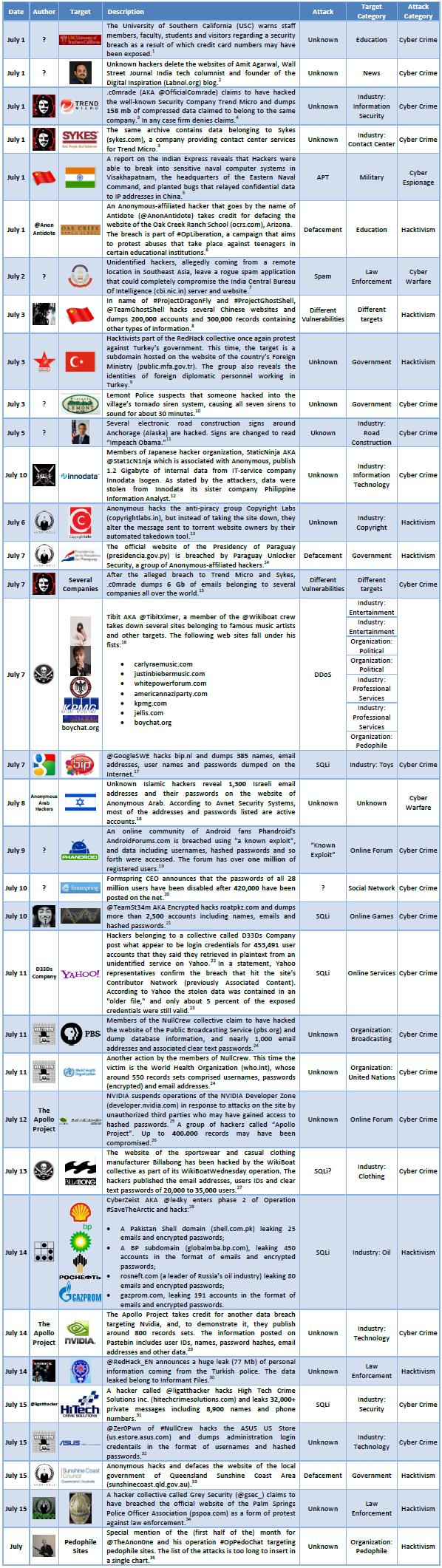 July 2012 Cyber Attacks Timeline Part I Hackmageddon