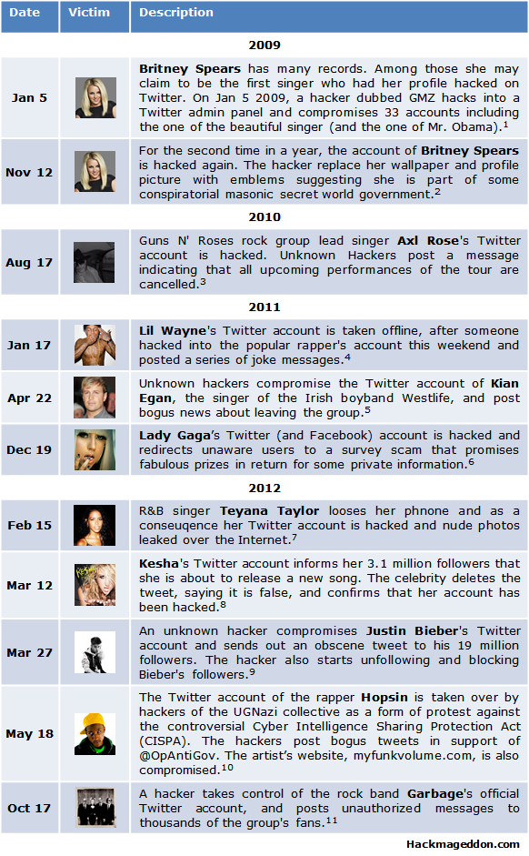 Hack'n Roll: Here's The Special Chart of Singers Who Had
