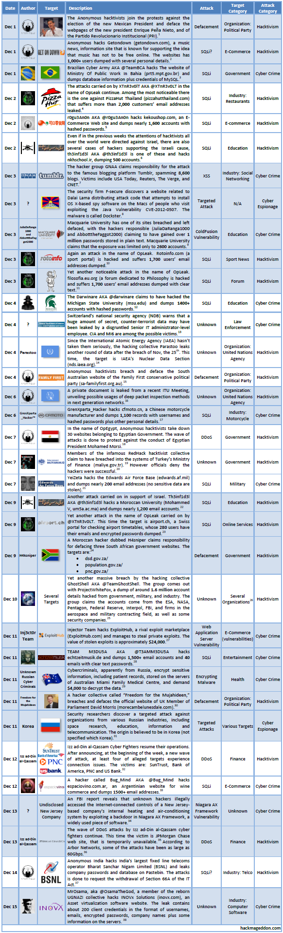 1-15 December 2012 Cyber Attack Timeline