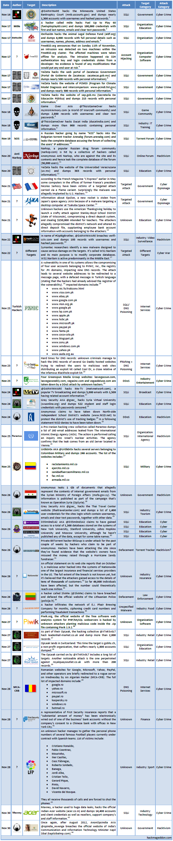16-30 November 2012 Cyber Attacks Timeline