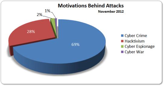 Motivations Nov 2012