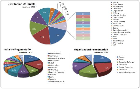Targets Nov 2012