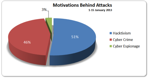 1-15 Jan 2013 Motivations