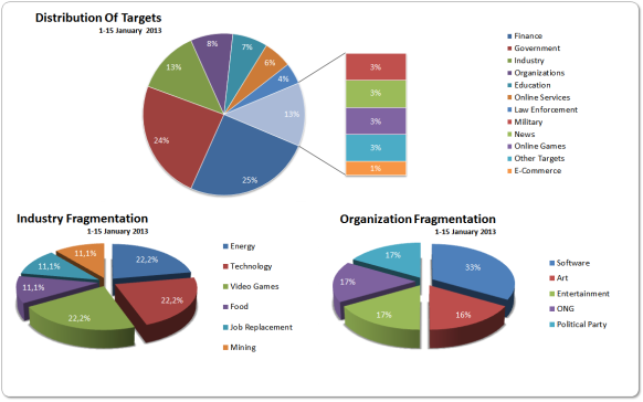 1-15 Jan 2013 Targets