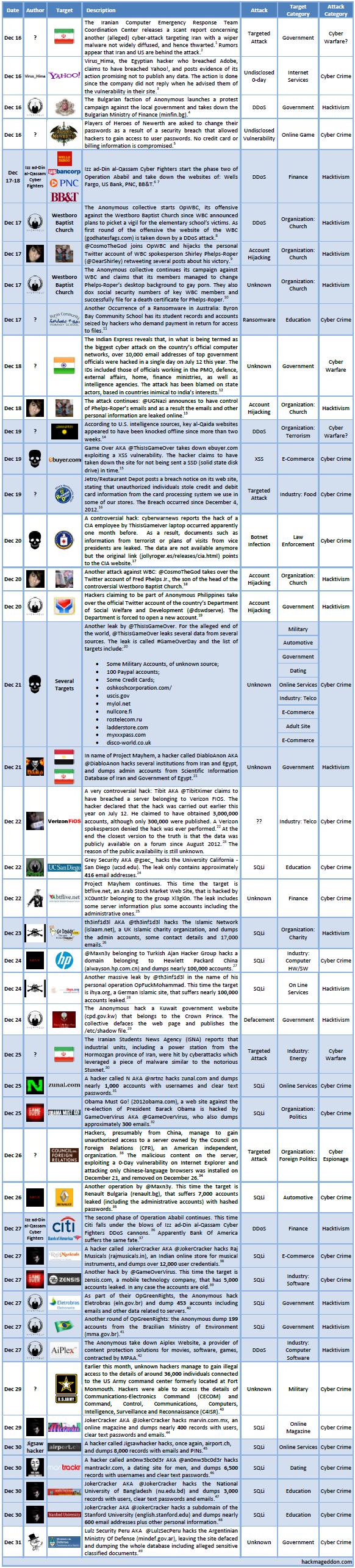 16-31 December 2012 Cyber Attack Timeline
