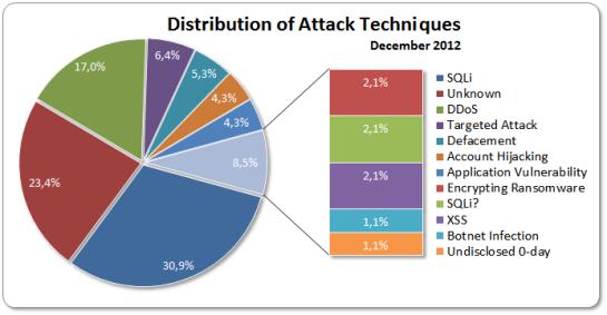 Distribution December 2012