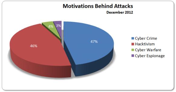 Motivations December 2012