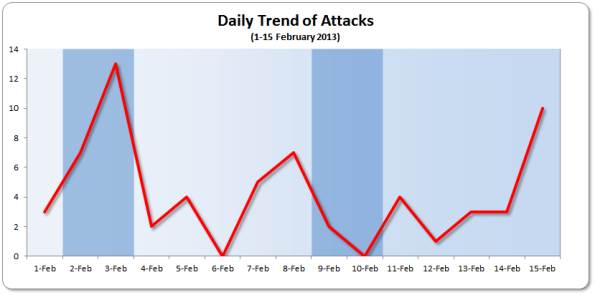 Daily Trend 1-15 February 2013