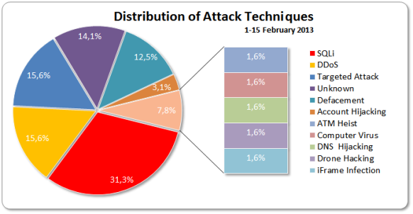 Distribution Of Attack Techniques 1-15 Febrary 2013