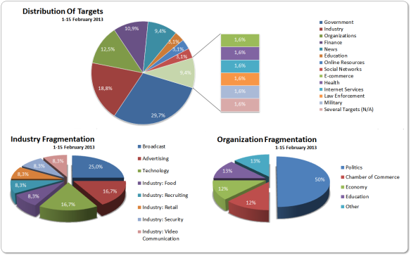 Distribution Of Targets 1-15 February 2013