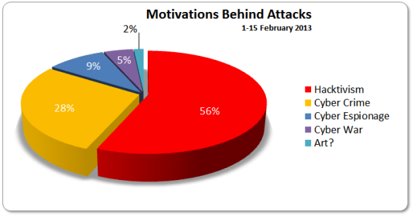Motivations Behind Attacks 1-15 Febrary 2013