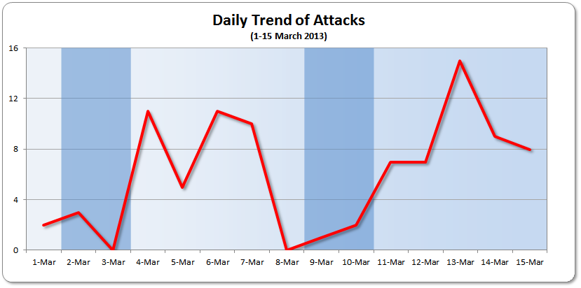 1-15 March 2013 Daily Trend