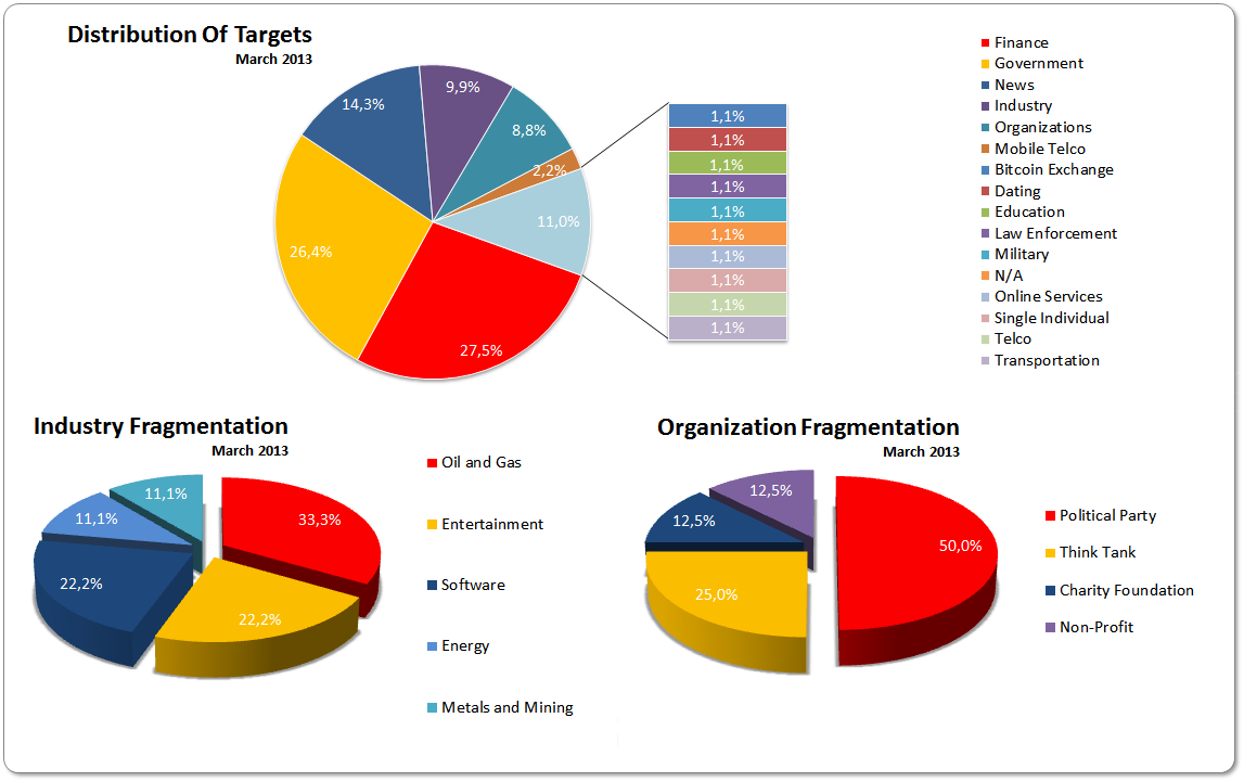 1-15 March 2013 Distribution of Targets