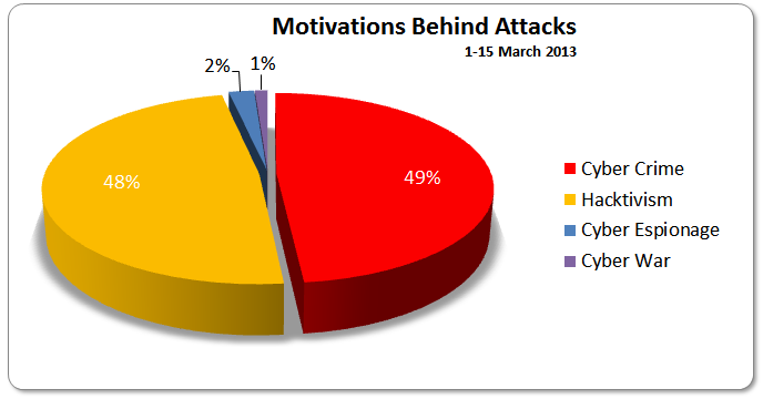 1-15 March 2013 Motivations