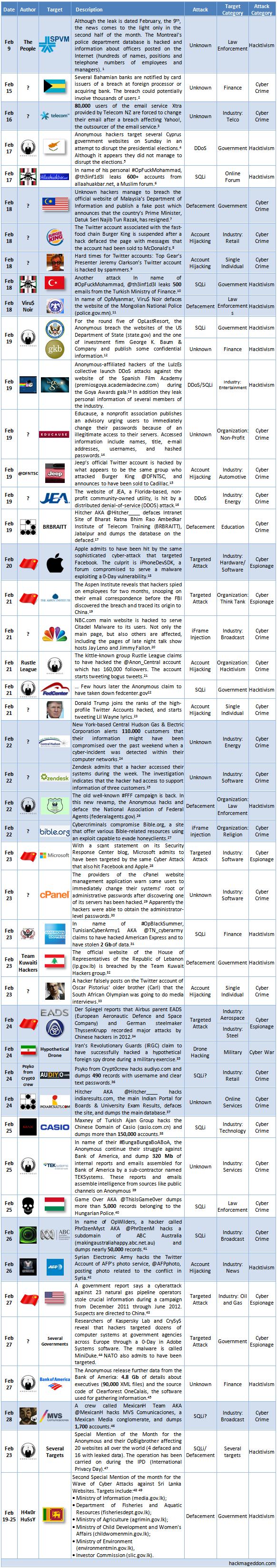 16-28 February 2013 Cyber Attacks Timeline