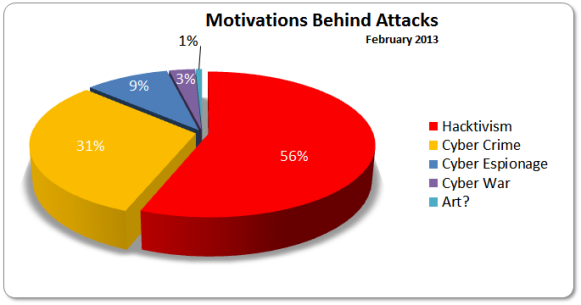 Motivations Behind Attacks 16-30 February 2013