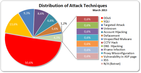 March 2013 Attacks