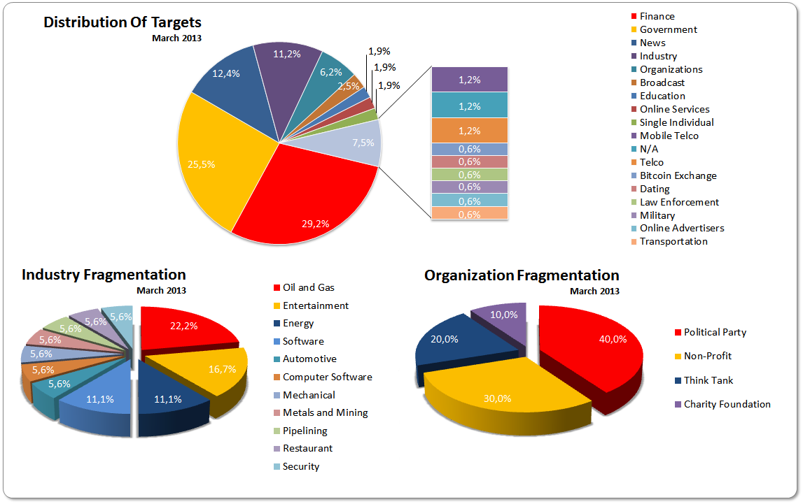 March 2013 Cyber Attacks Statistics Hackmageddon