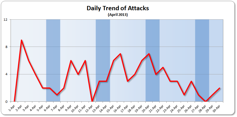 Daily Trend April 2013