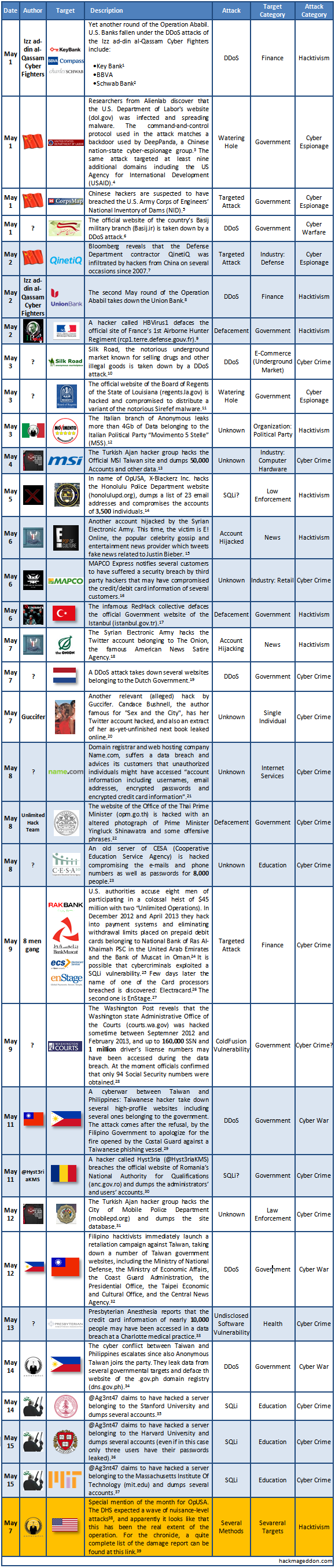 May 2013 Cyber Attacks Timeline Part I