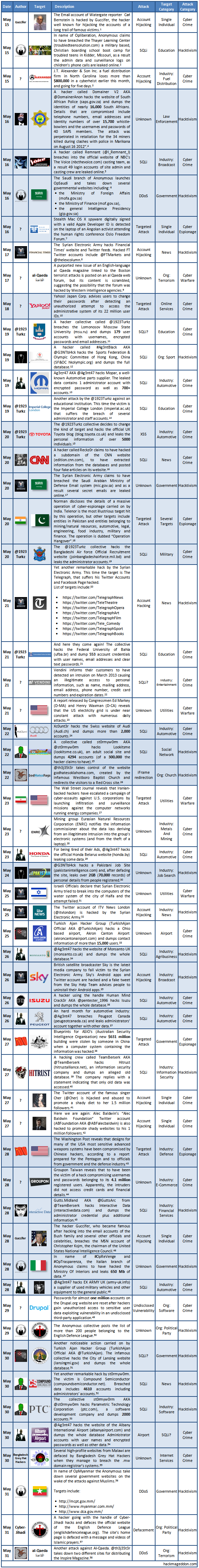 May 2013 Cyber Attacks Timeline Part II