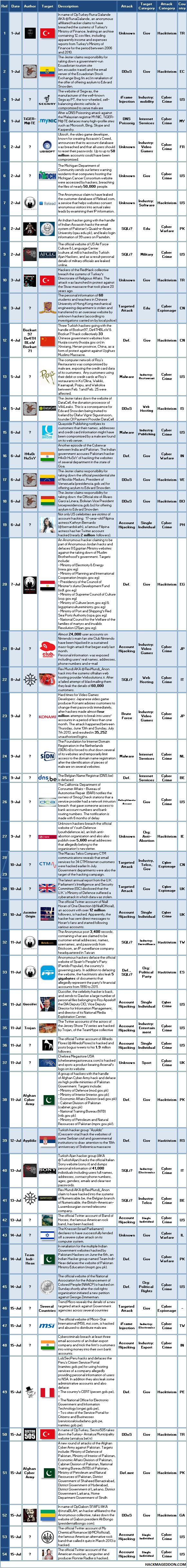 1-15 July 2013 Cyber Attacks Timeline