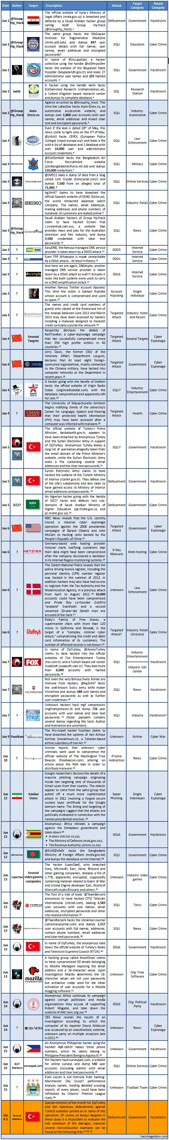 1-15 June 2013 Cyber Atacks Timeline