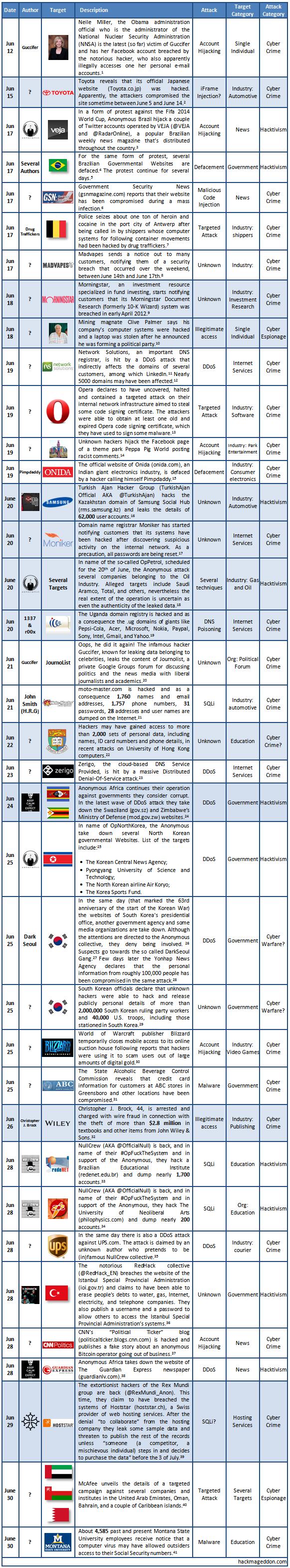 16-31 June 2013 Cyber Atacks Timeline