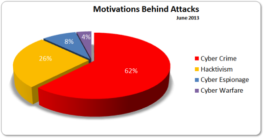 Motivations June 2013