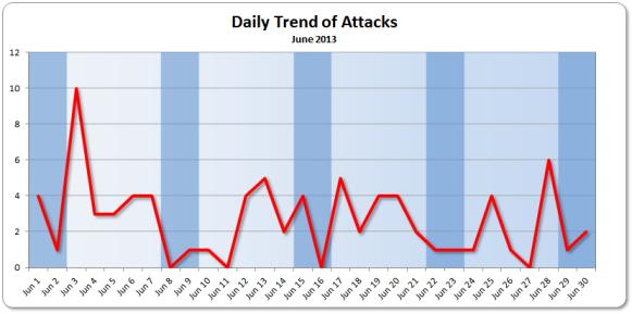 Trend June 2013