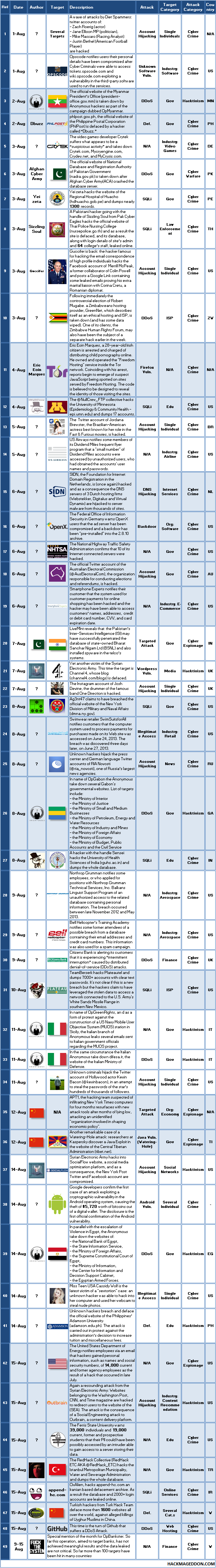 1-15 August 2013 Cyber Attacks Timeline Addendum