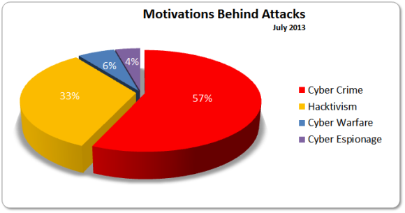 Motivations Jul 2013