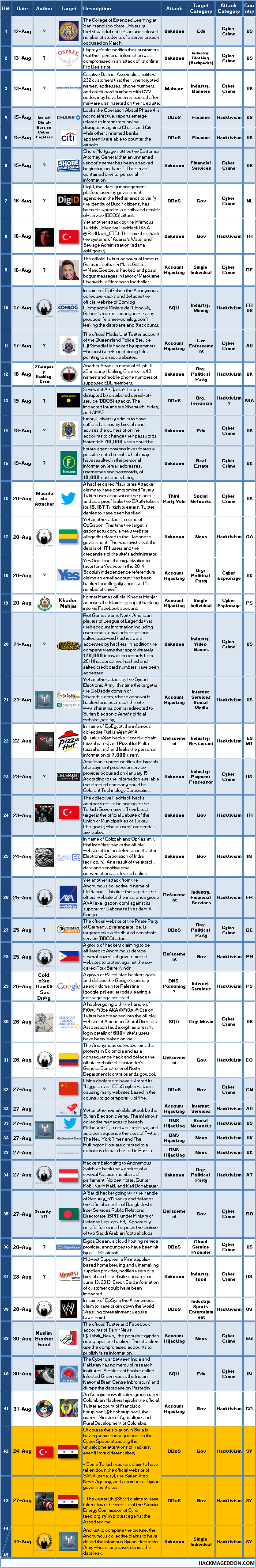 16-31 August 2013 Cyber Attacks Timeline