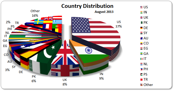 August 2013 Countries