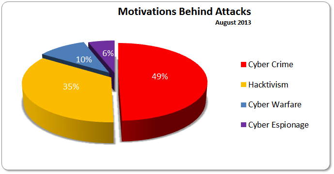 August 2013 Cyber Attacks Statistics Hackmageddon
