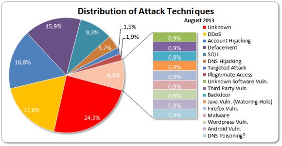 Attack Stat