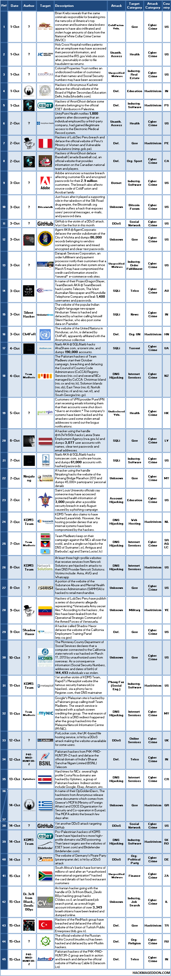 1-15 October 2013 Cyber Attacks Timeline