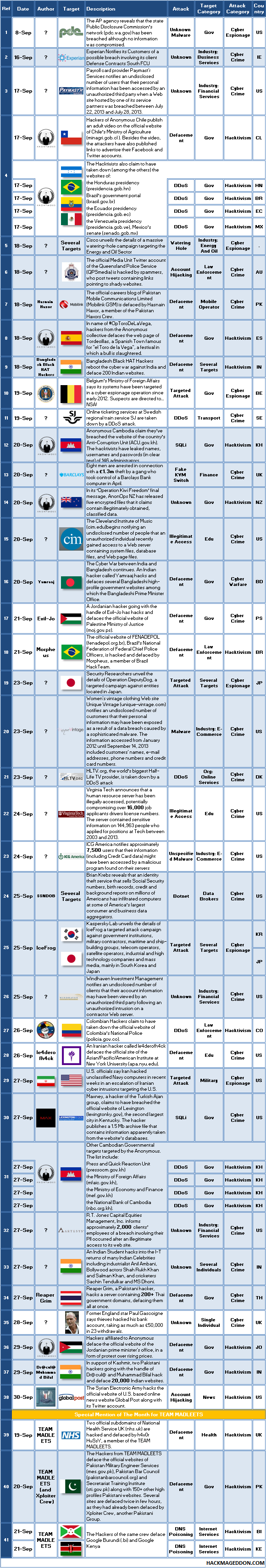 16-30 September 2013 Cyber Attacks Timeline