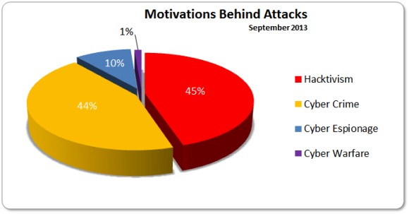 September 2013 Motivations