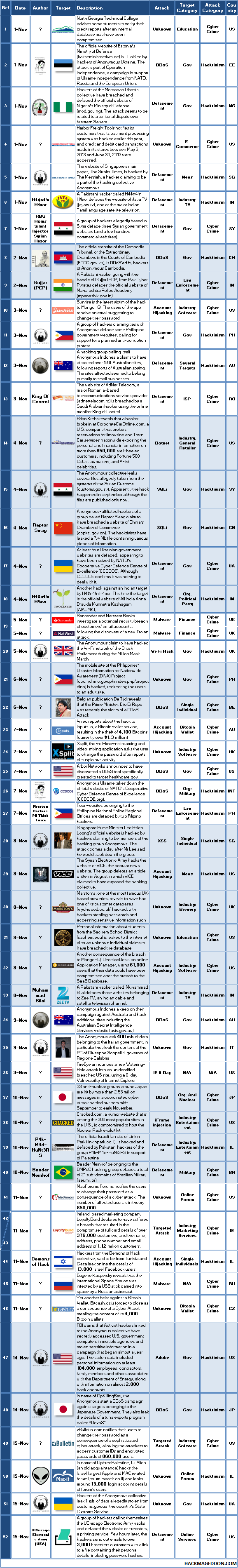 1-15 November 2013 Cyber Attacks Timeline
