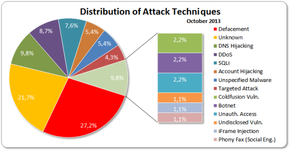 October 2013 Distribution Of Attack Techniques