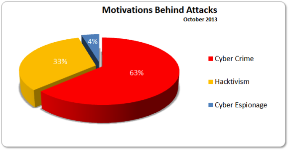 October 2013 Motivations