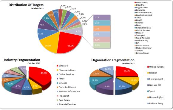 October 2013 Targets