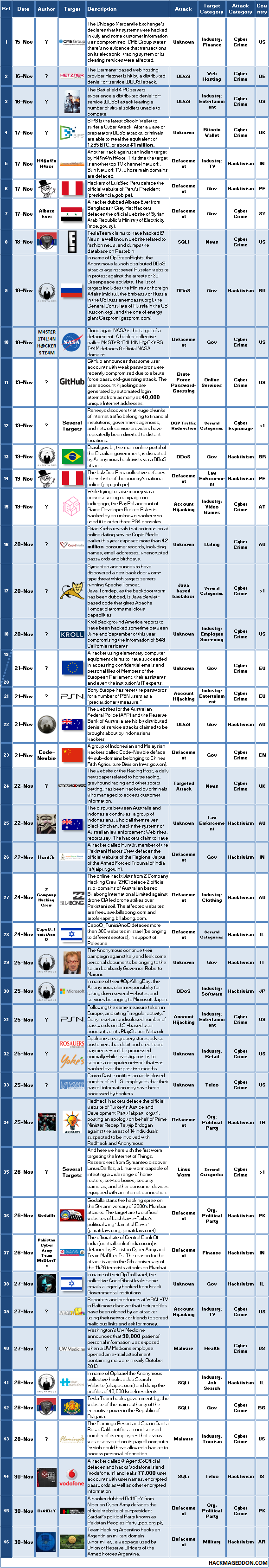 16-30 November 2013 Cyber Attacks Timeline