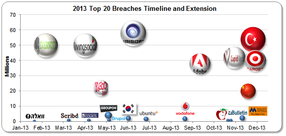 2013 Top 20 Breaches png